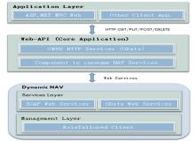 基于Dynamic NAV和Web-API开发电子商务平台